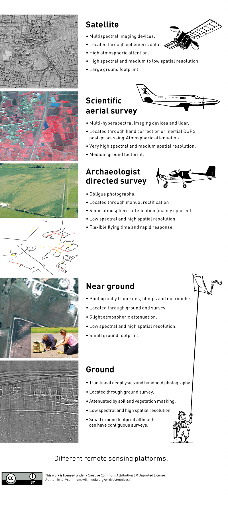 Different-Remote-Sensing